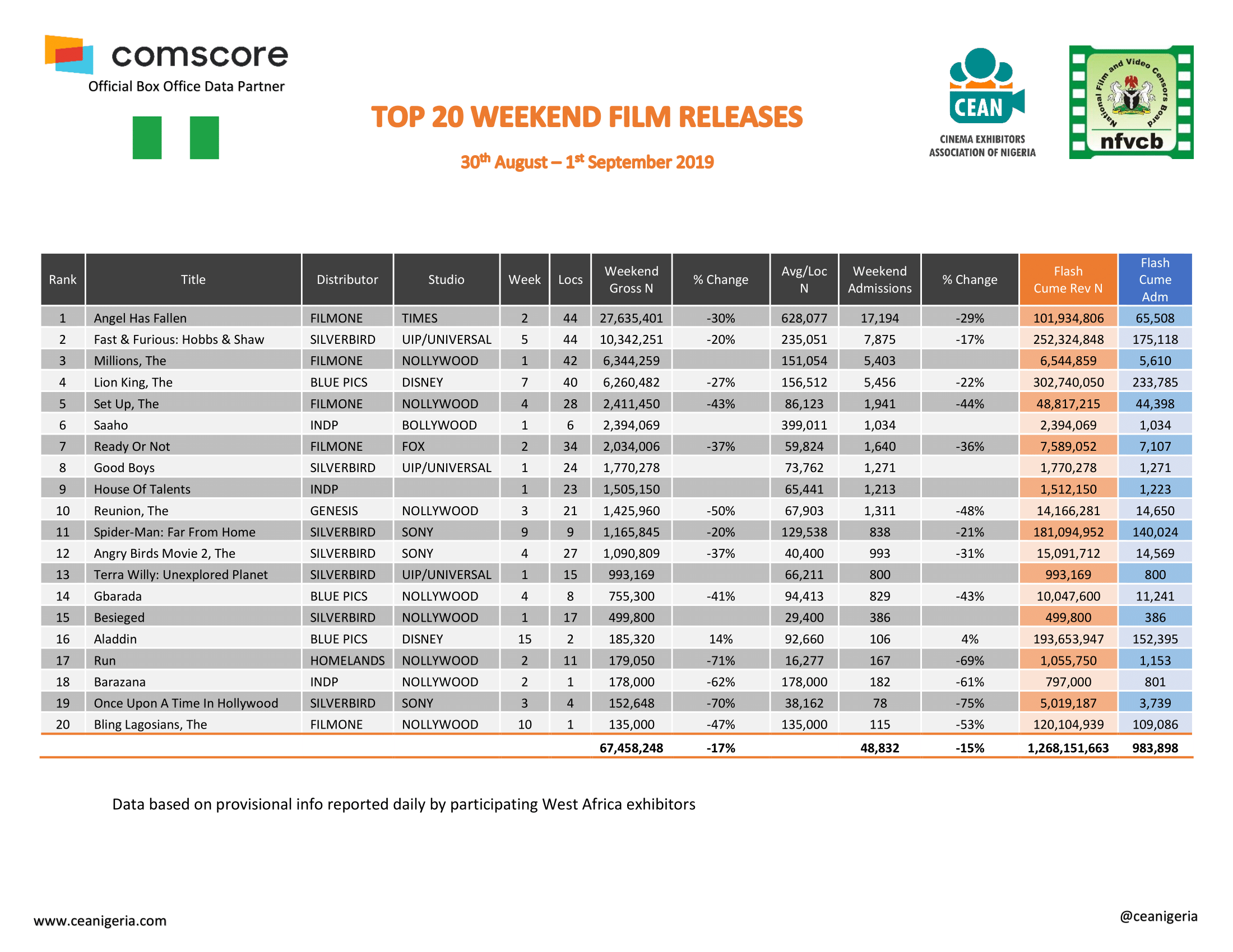 Top 20 Films 30th Aug 1st Sept 2019 1