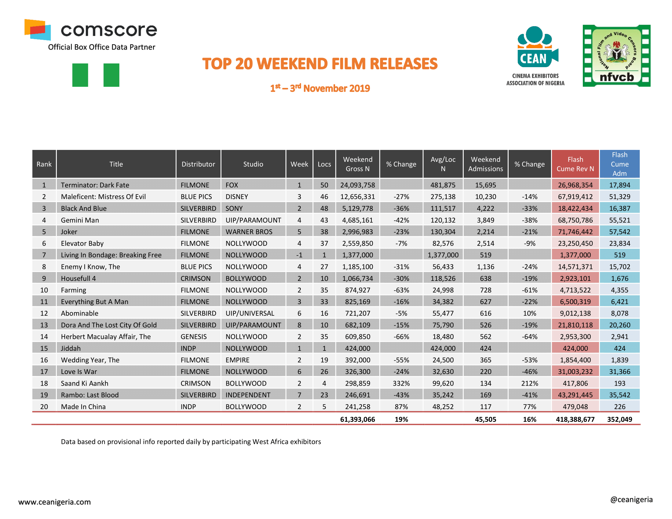 Top 20 films 1st 3rd Nov 2019 1