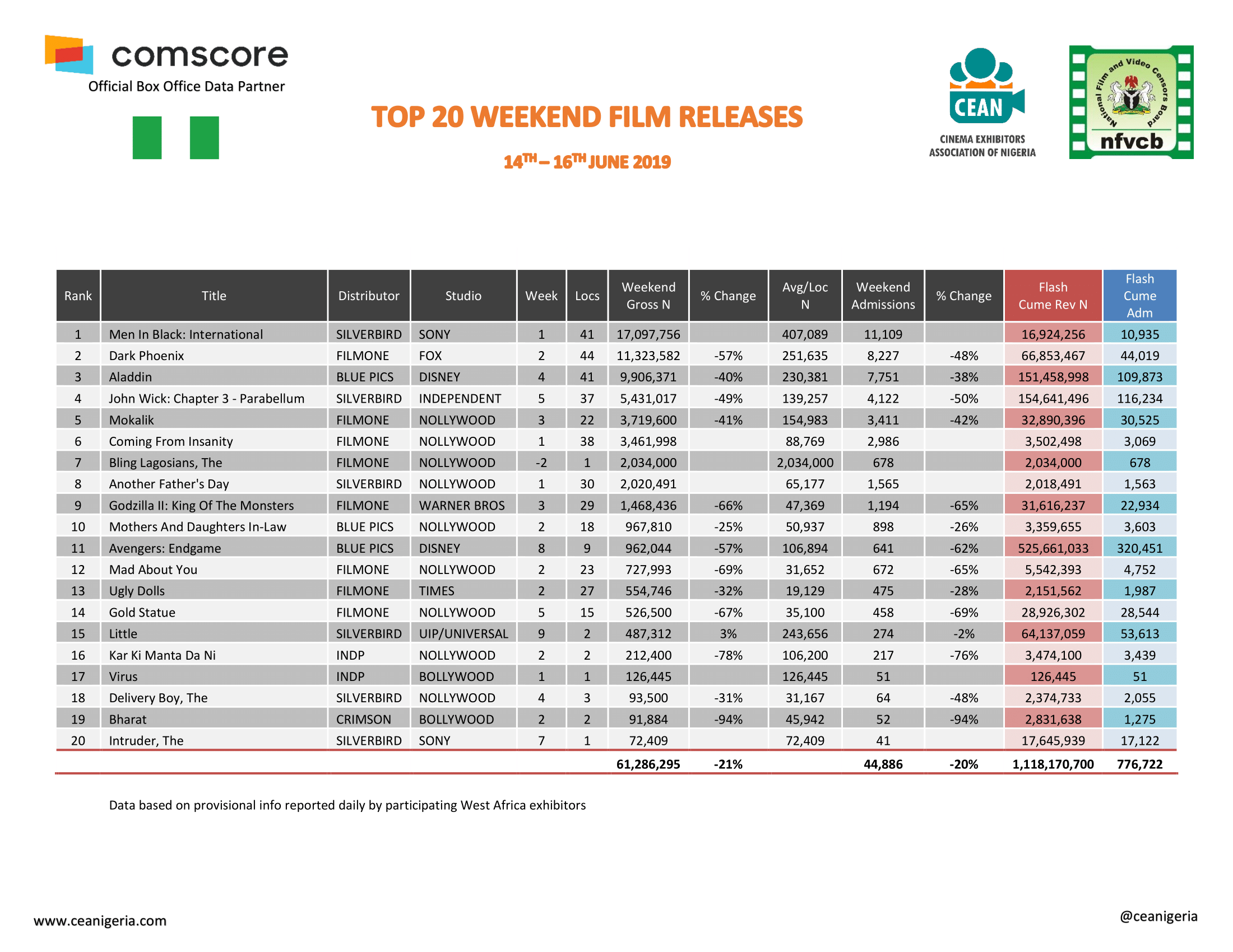Top 20 Films 14th 16th Jun 2019 1