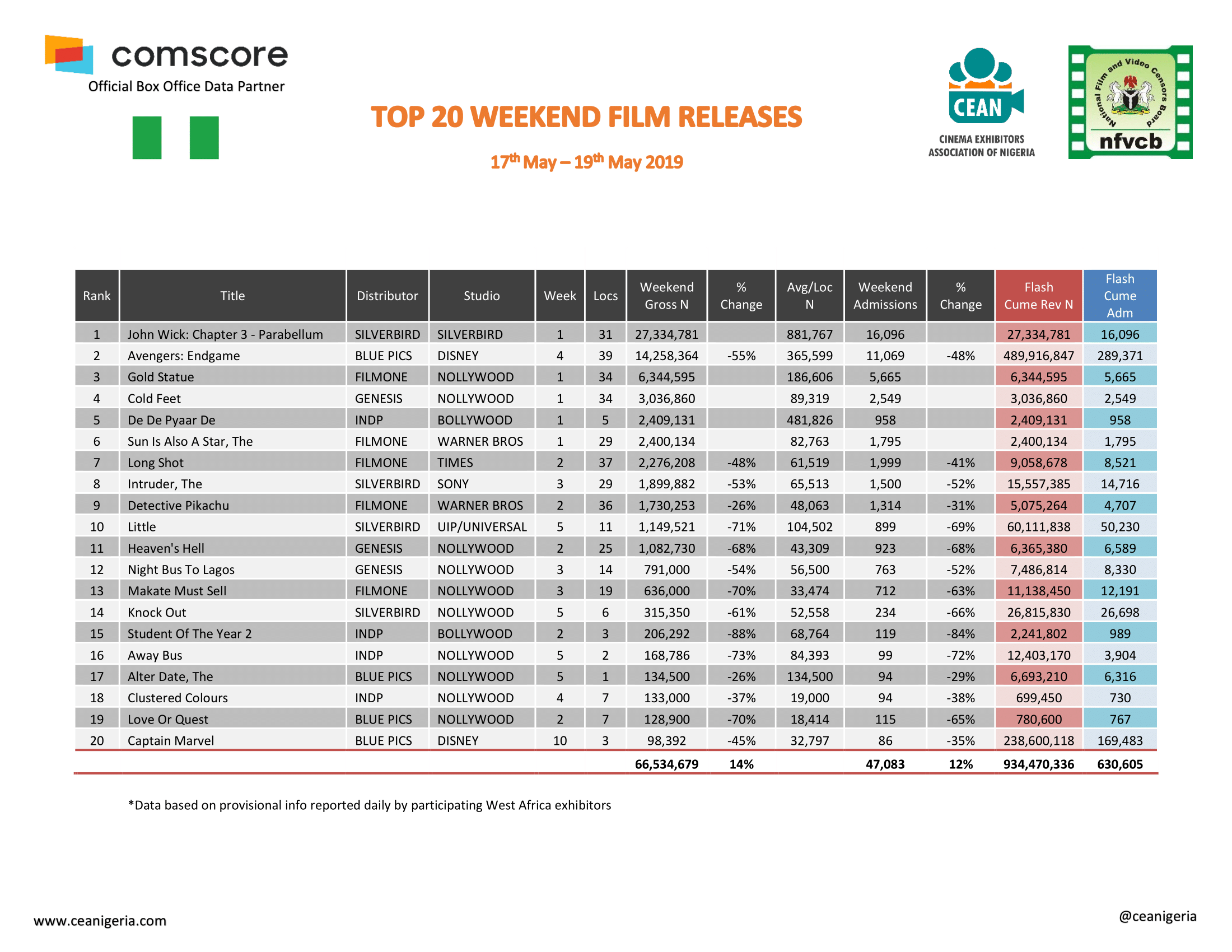Top 20 Films 17th 19th May 2019 1