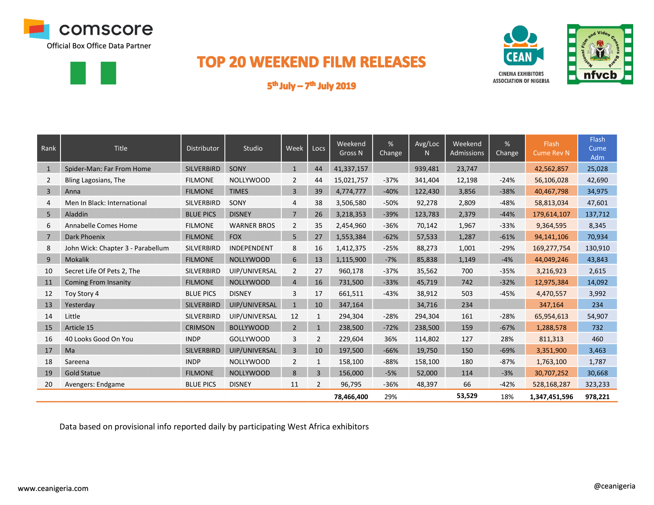 Top 20 Films 5th 7th July