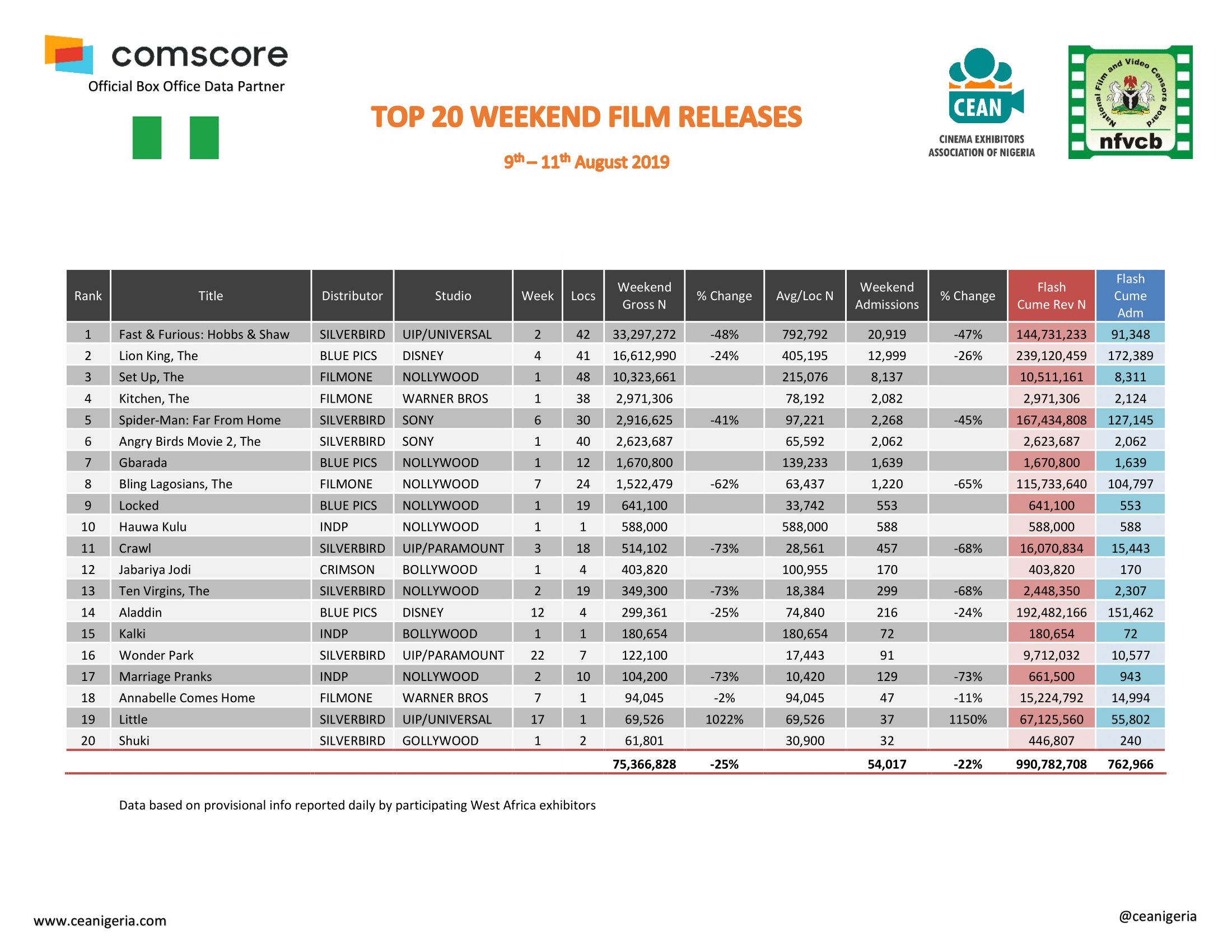 Top 20 Films 9th 11th August 2019 1