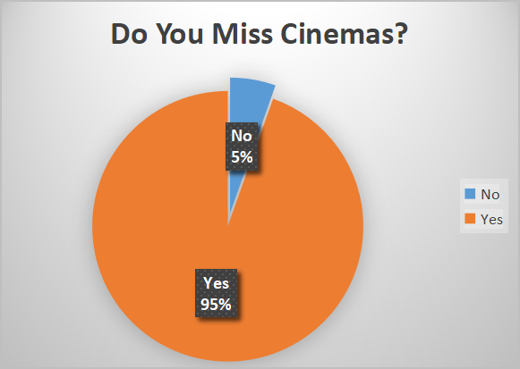 Do you Miss Cinemas