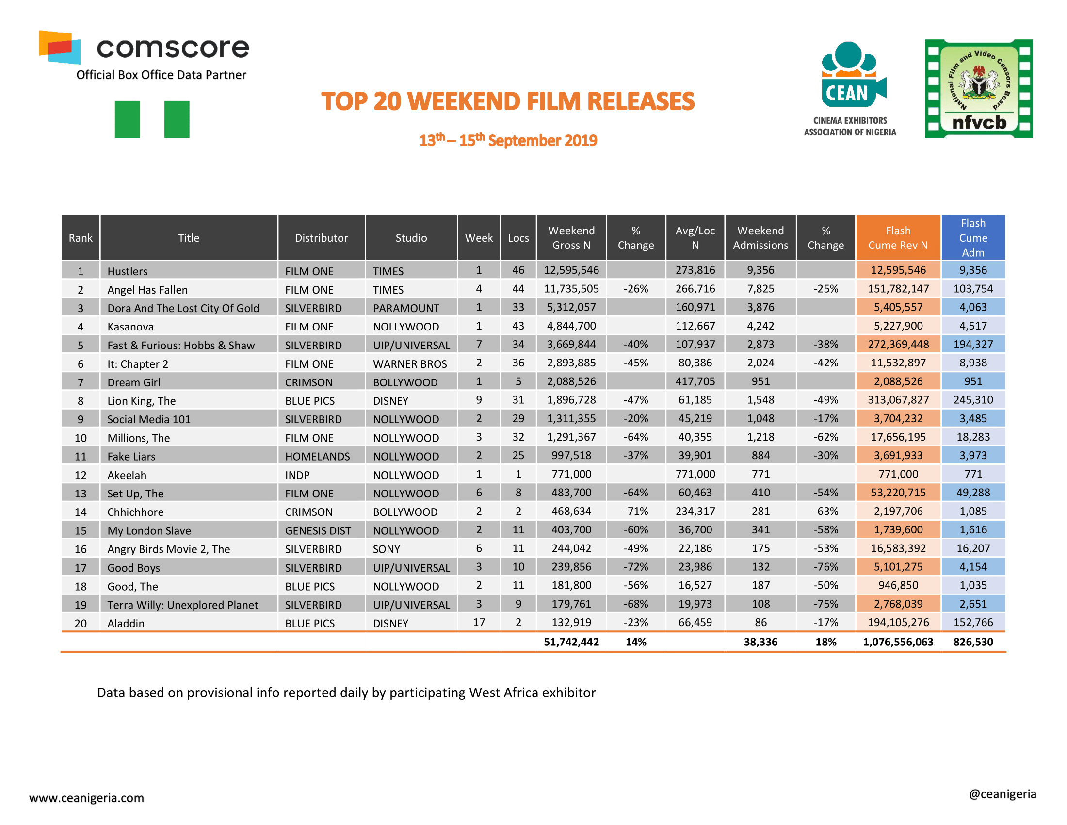 Top 20 Films 13th 15th Sept 2019 1