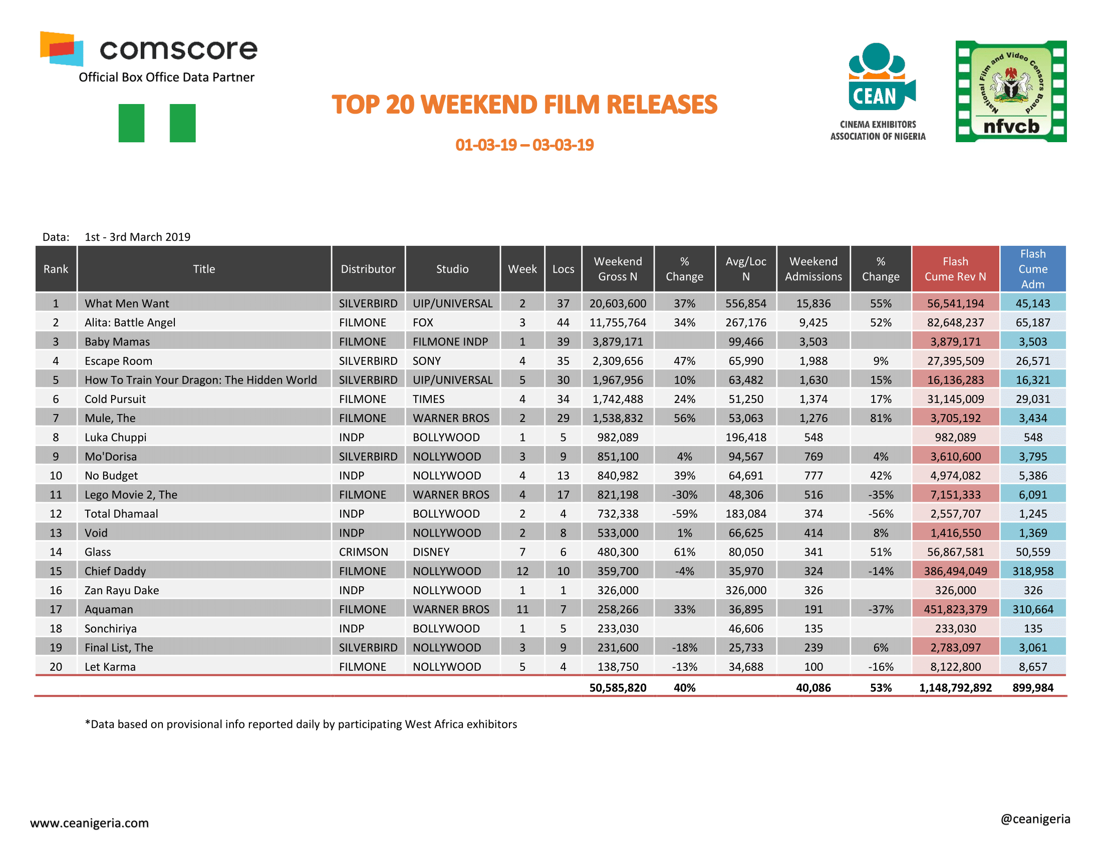 Top 20 Films 1st 3rd Mar 2019