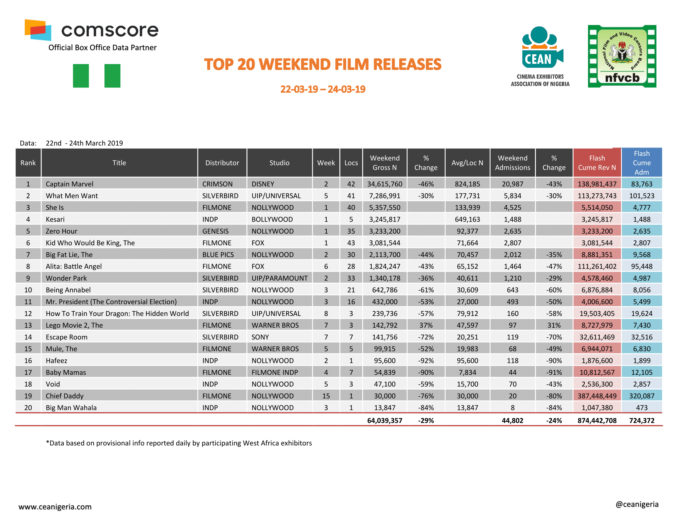 Top 20 Films 22nd 24th Mar 2019 1