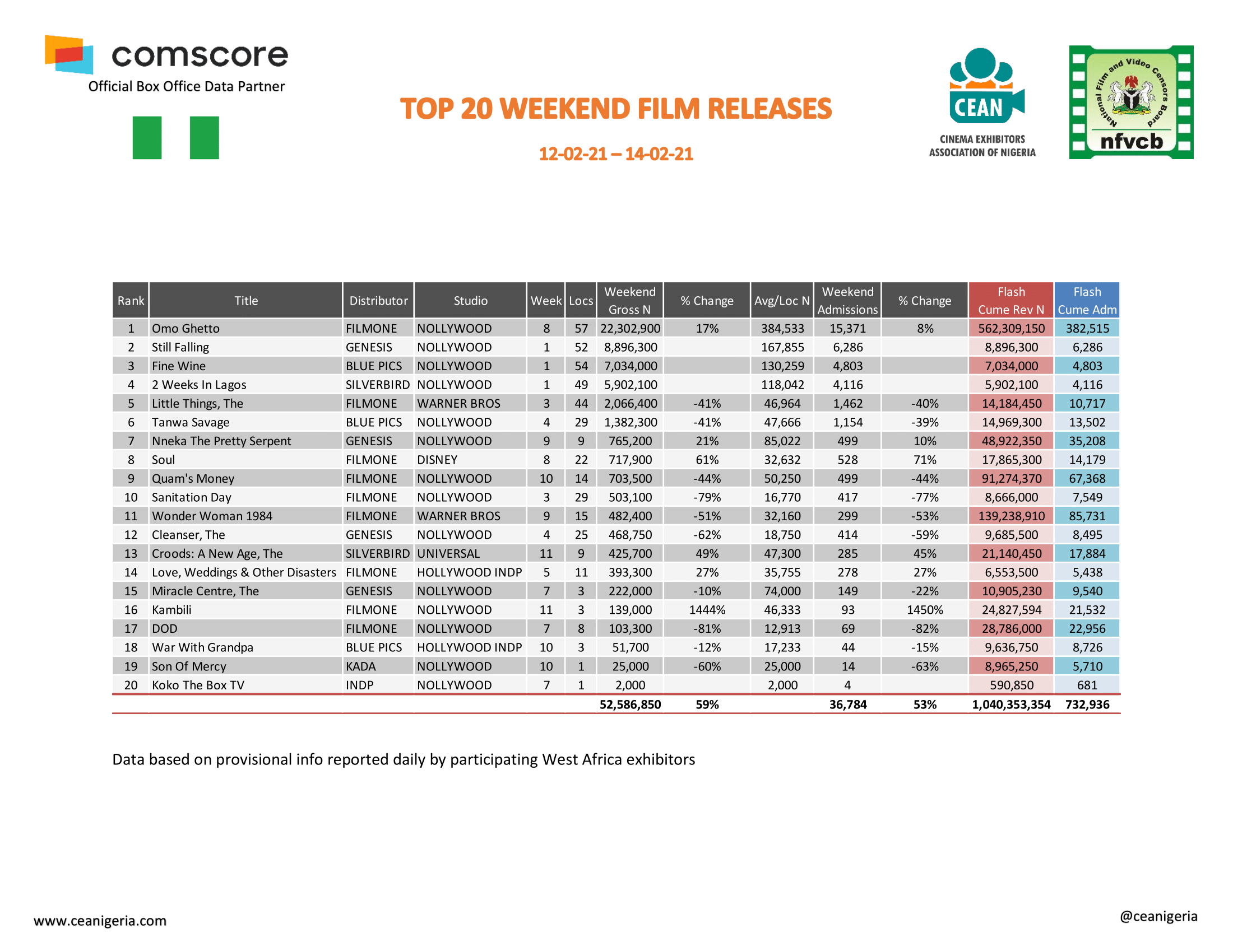 Top 20 Films Report 12th 14th February 2021 1