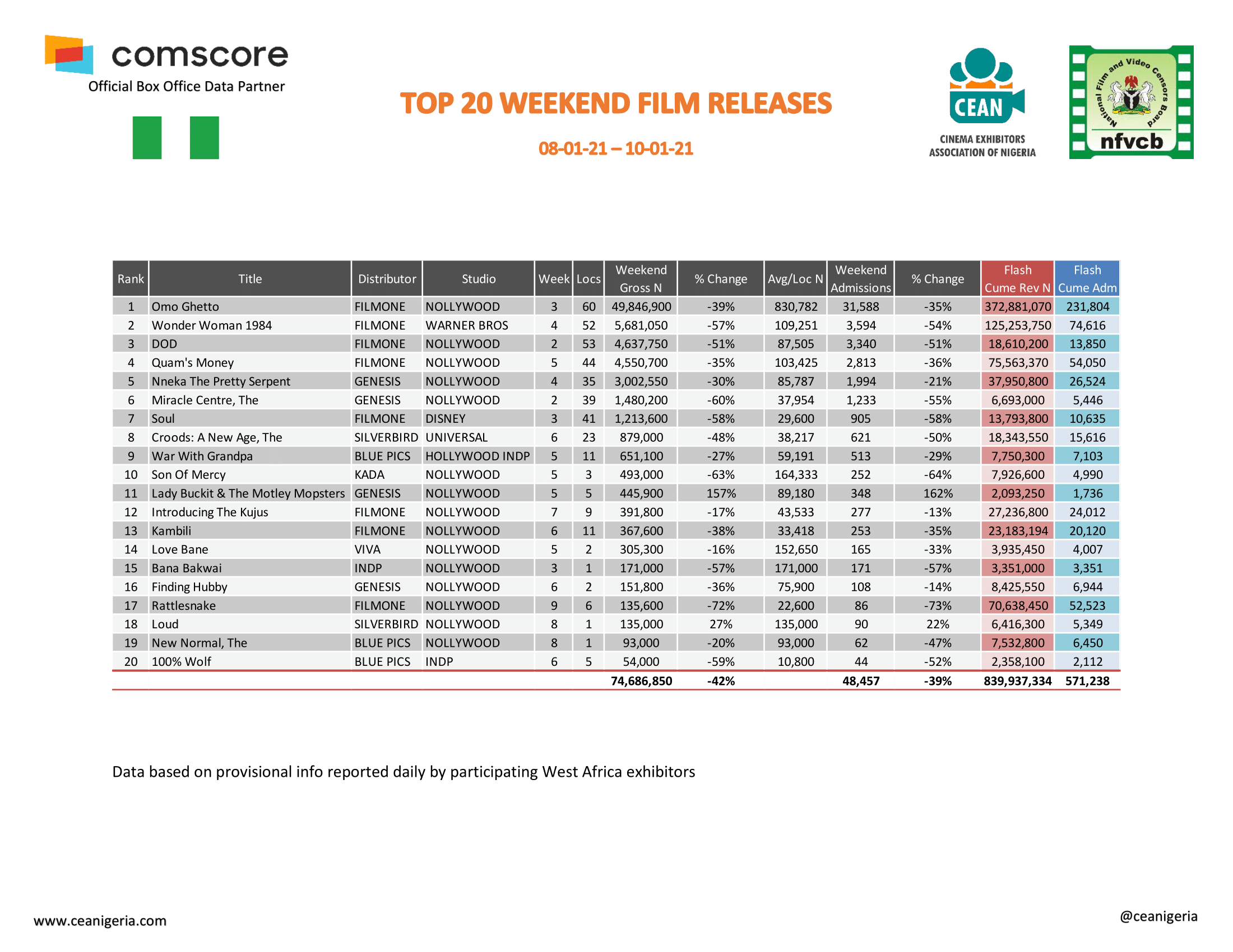 Top 20 Films Report 8th 10th January 2021 1