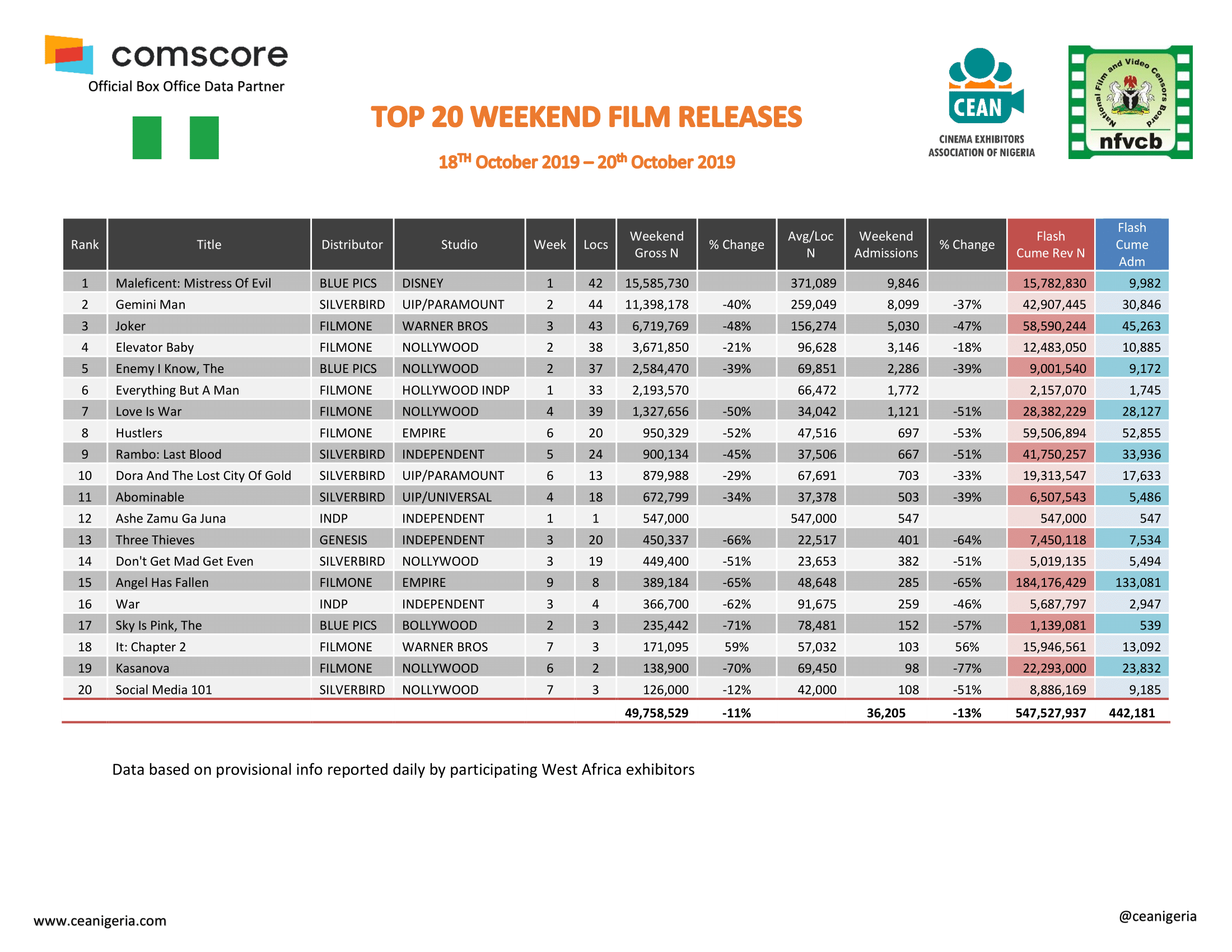 Top 20 films 18th Oct 20th Oct 2019 1