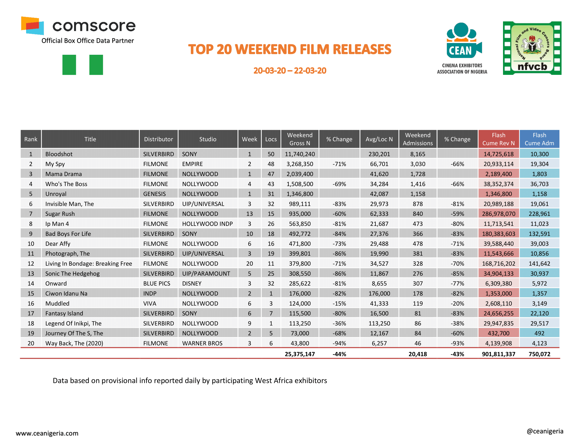 Top 20 films 20th 22nd March 2020 1