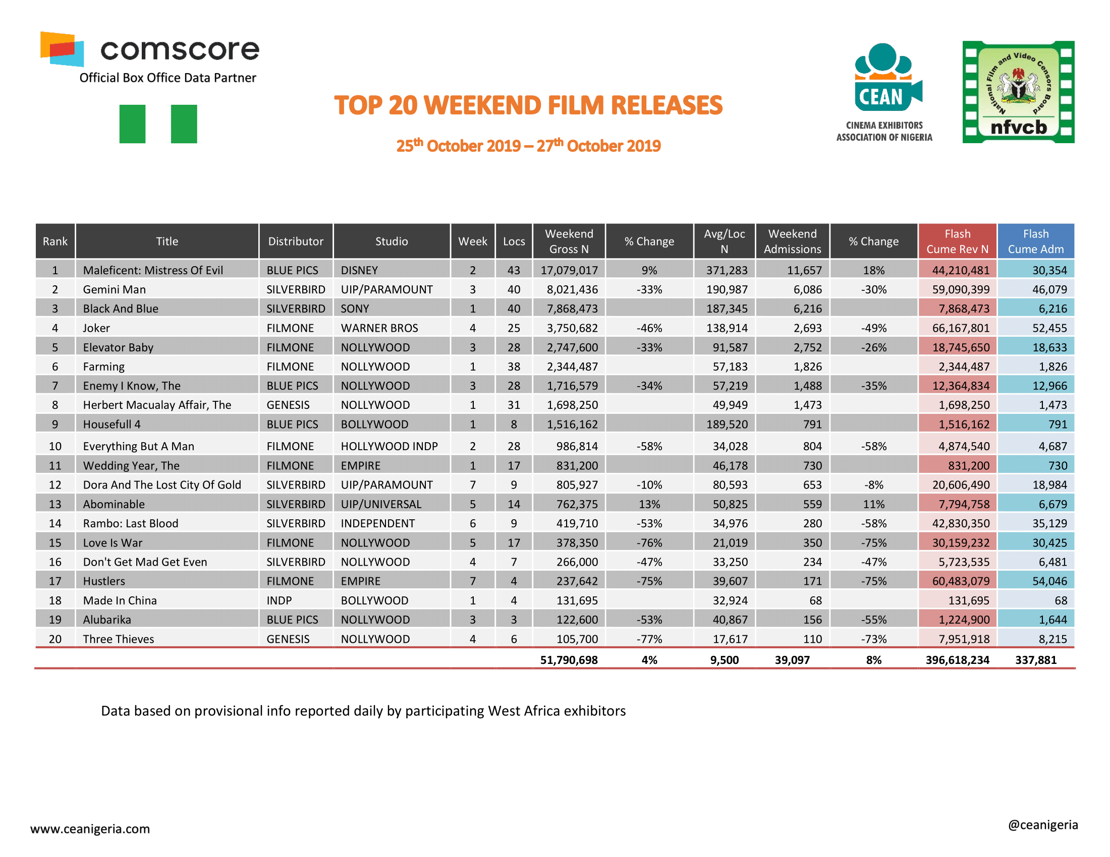 Top 20 films 25th Oct 27th Oct 2019 1