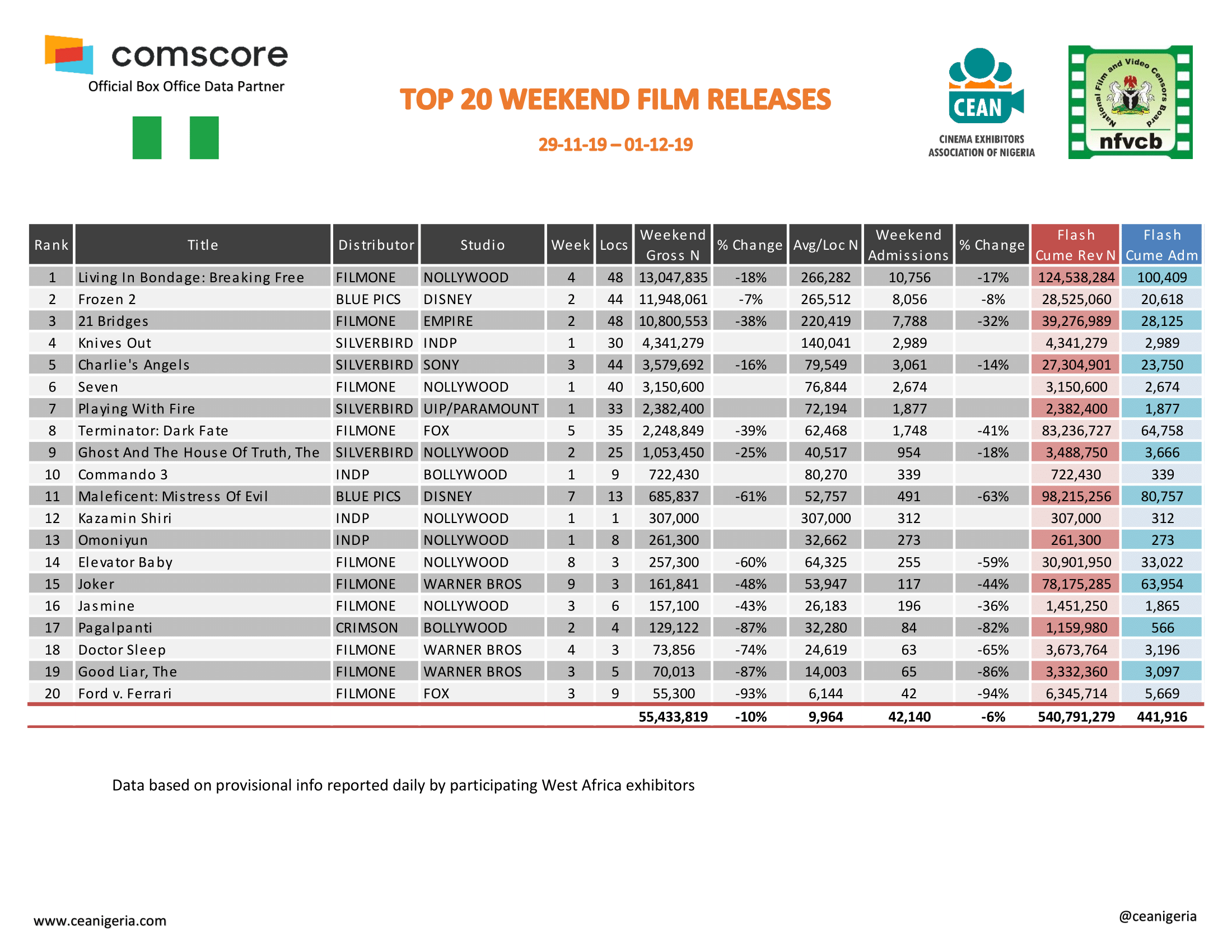 Top 20 films 29th November 1st December 2019