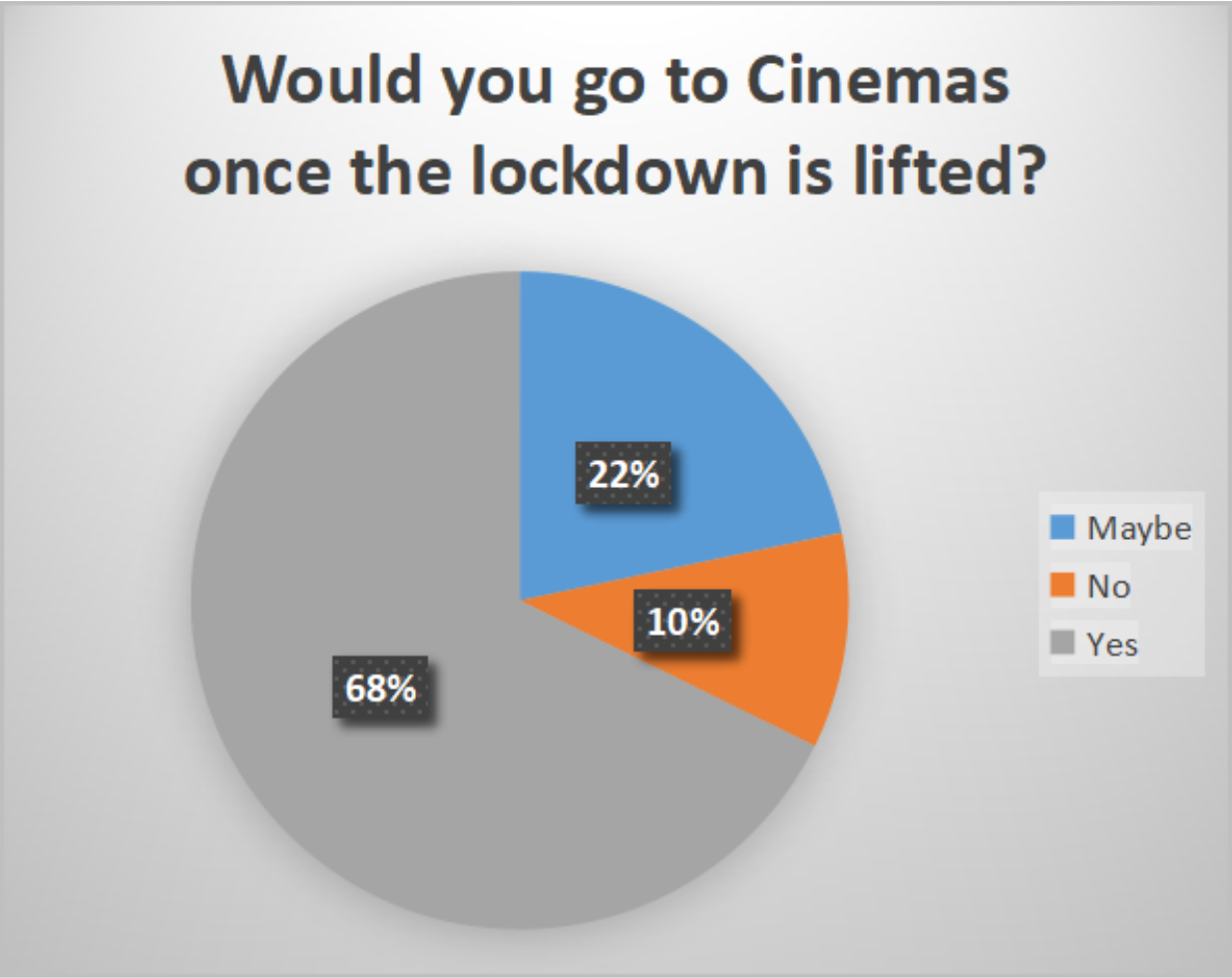Would you go to Cinemas once the lockdown is lifted