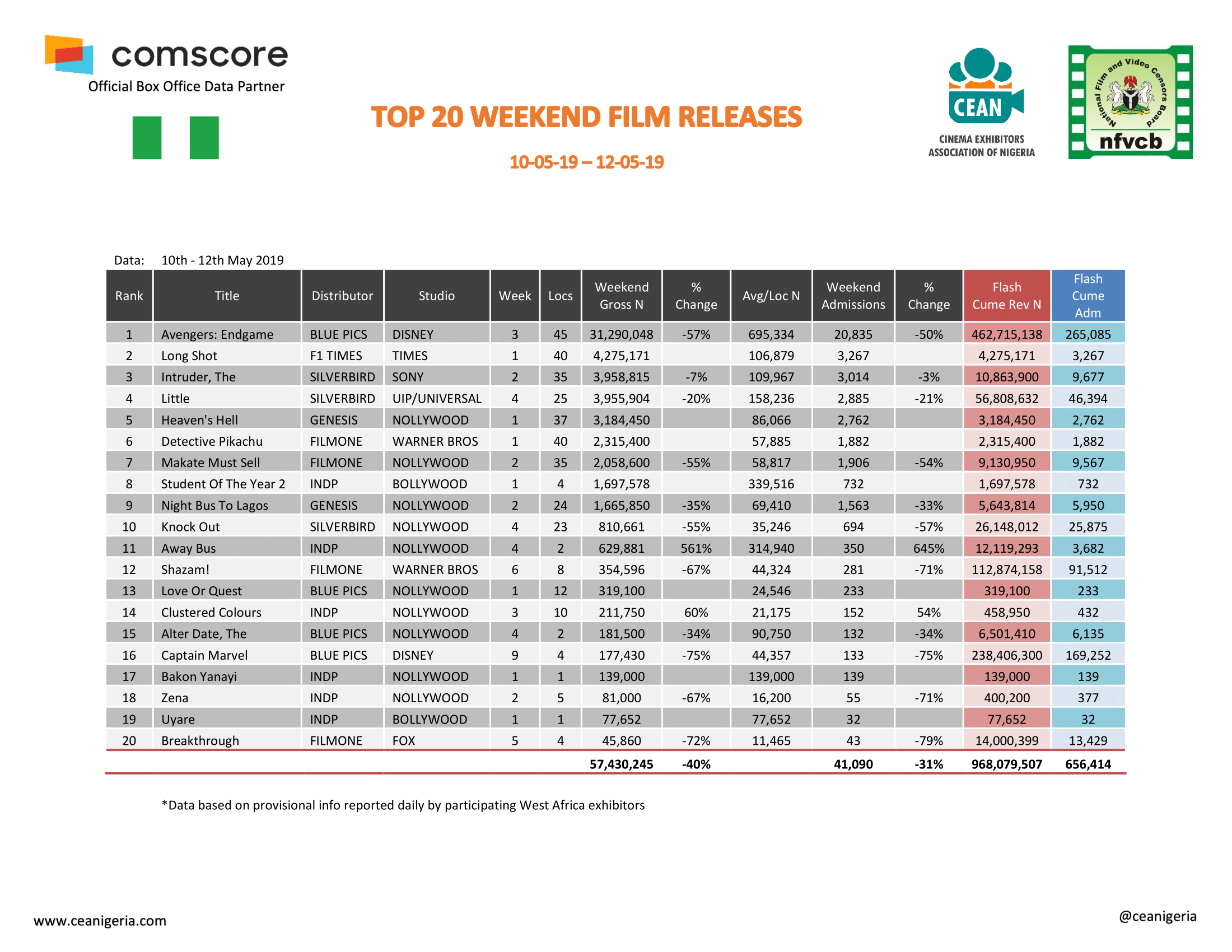 Top 20 Films 10th 12th May 2019 1