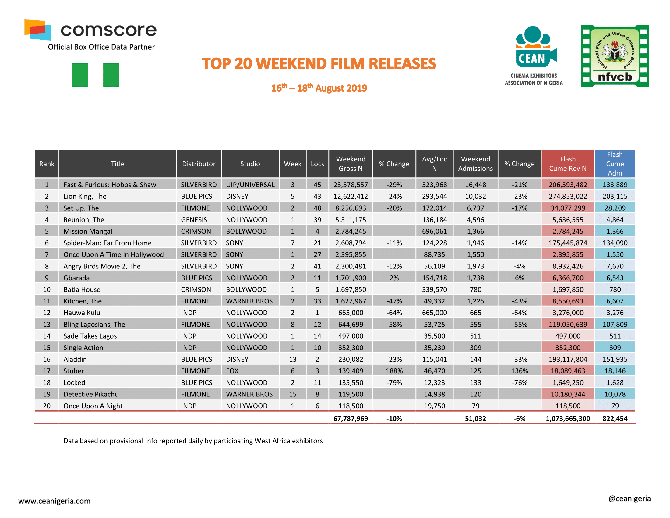 Top 20 Films 16th 18th August 2019